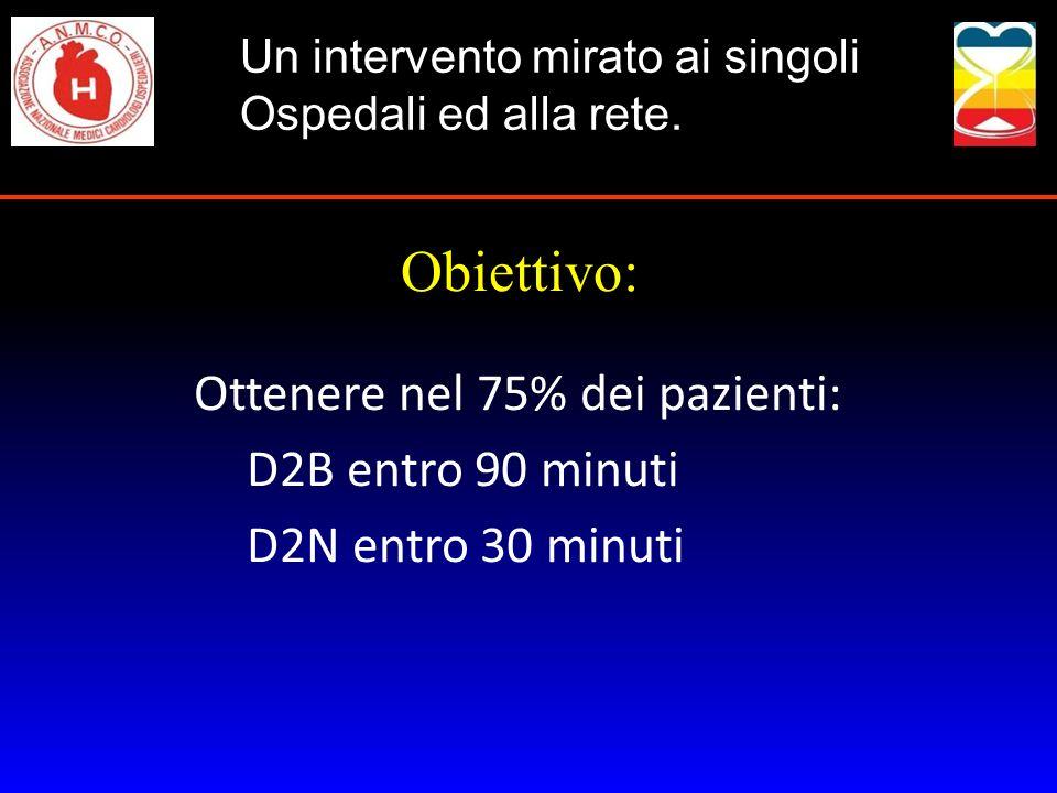 Obiettivo: Ottenere nel 75% dei pazienti: D2B entro 90 minuti
