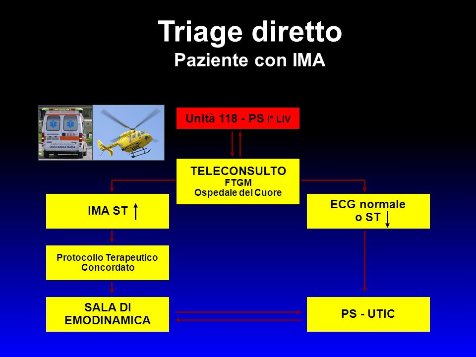 Triage diretto Paziente con IMA