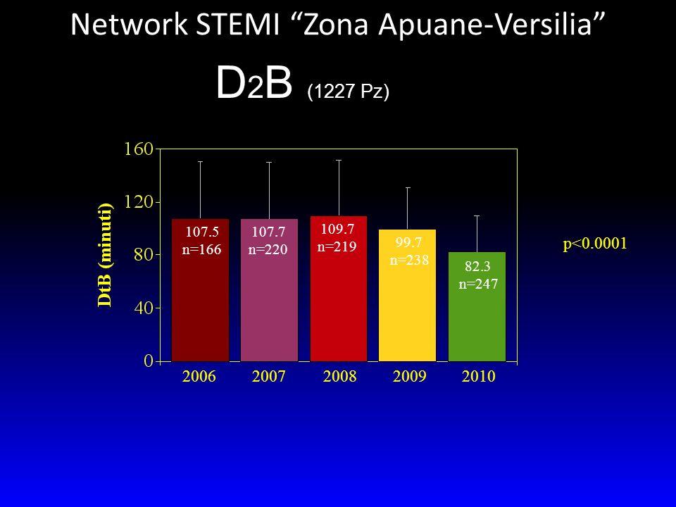 Network STEMI Zona Apuane-Versilia