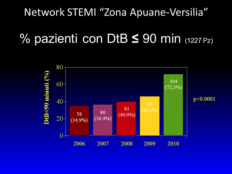 % pazienti con DtB ≤ 90 min (1227 Pz)