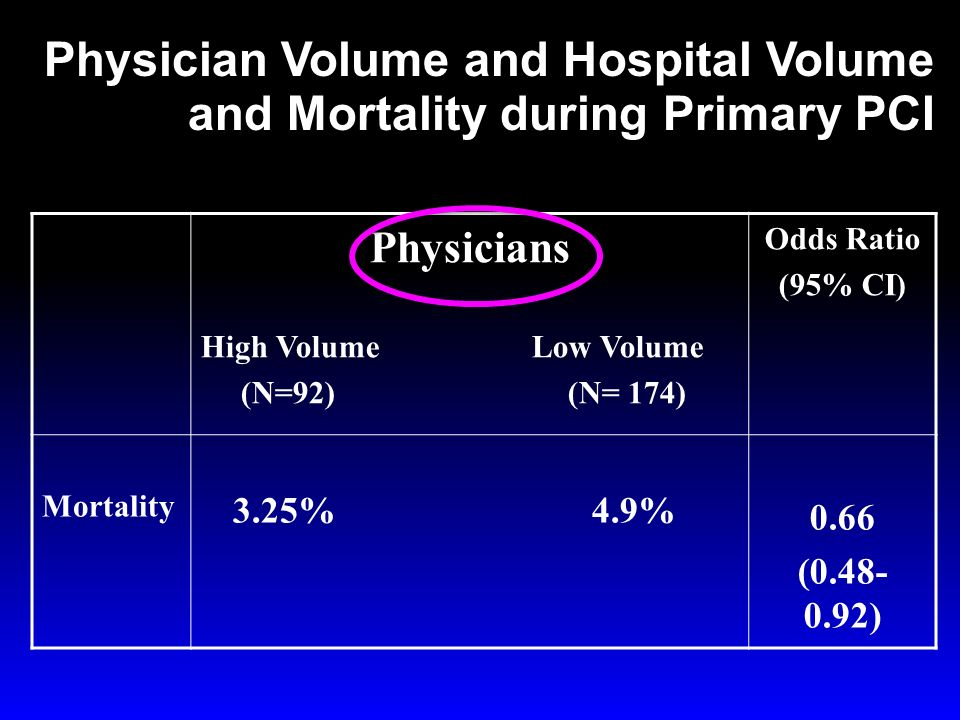Physician Volume and Hospital Volume and Mortality during Primary PCI