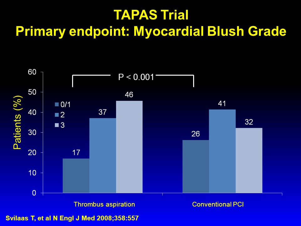 Primary endpoint: Myocardial Blush Grade