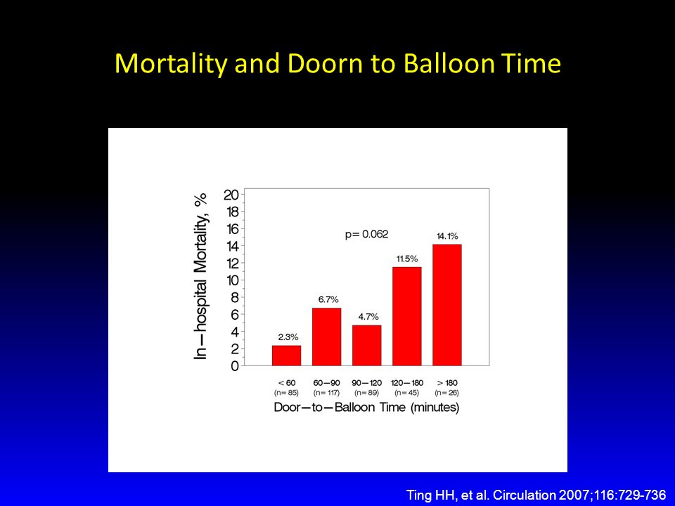 Mortality and Doorn to Balloon Time