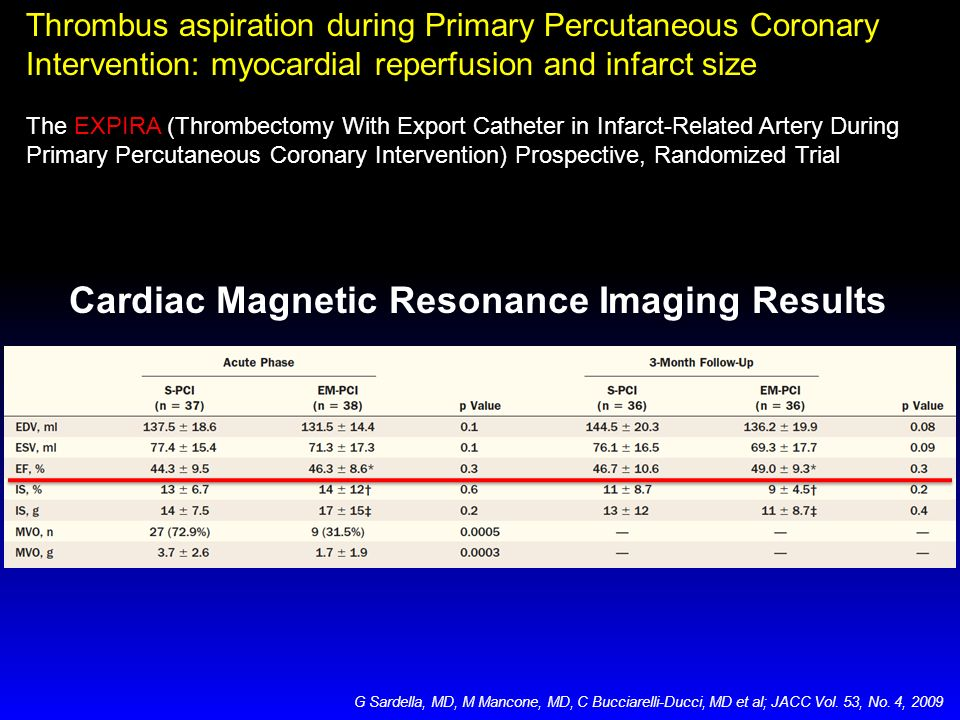 Cardiac Magnetic Resonance Imaging Results