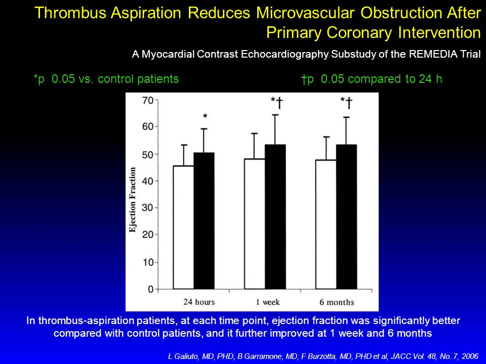 Thrombus Aspiration Reduces Microvascular Obstruction After Primary Coronary Intervention