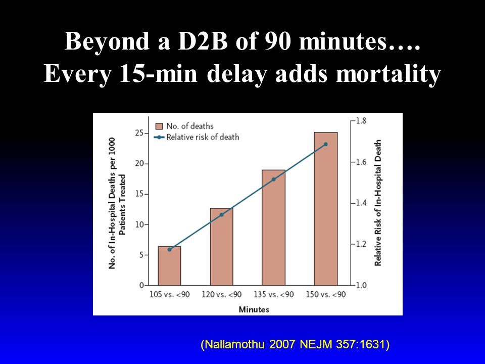 Beyond a D2B of 90 minutes…. Every 15-min delay adds mortality