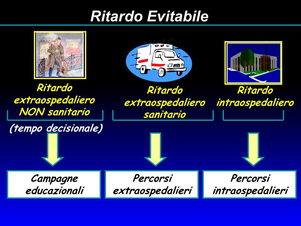 Ritardo Evitabile (tempo decisionale)
