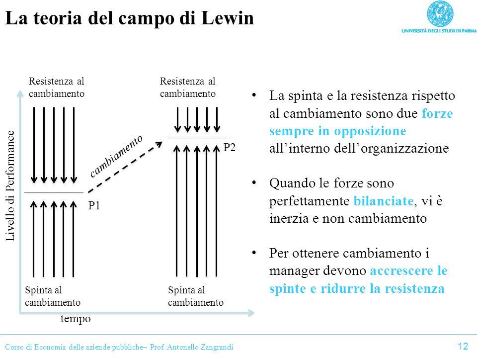 La teoria del campo di Lewin
