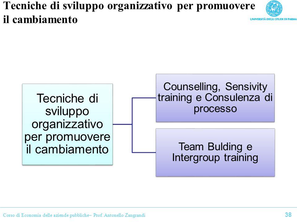 Tecniche di sviluppo organizzativo per promuovere il cambiamento