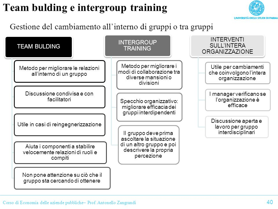 Team bulding e intergroup training