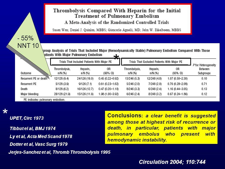 - 55% NNT 10 * * UPET, Circ 1973. Tibbut el al, BMJ 1974. Ly et al, Acta Med Scand 1978. Dotter et al, Vasc Surg 1979.
