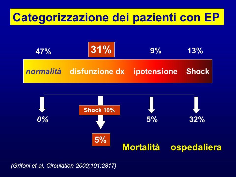 normalità disfunzione dx ipotensione Shock