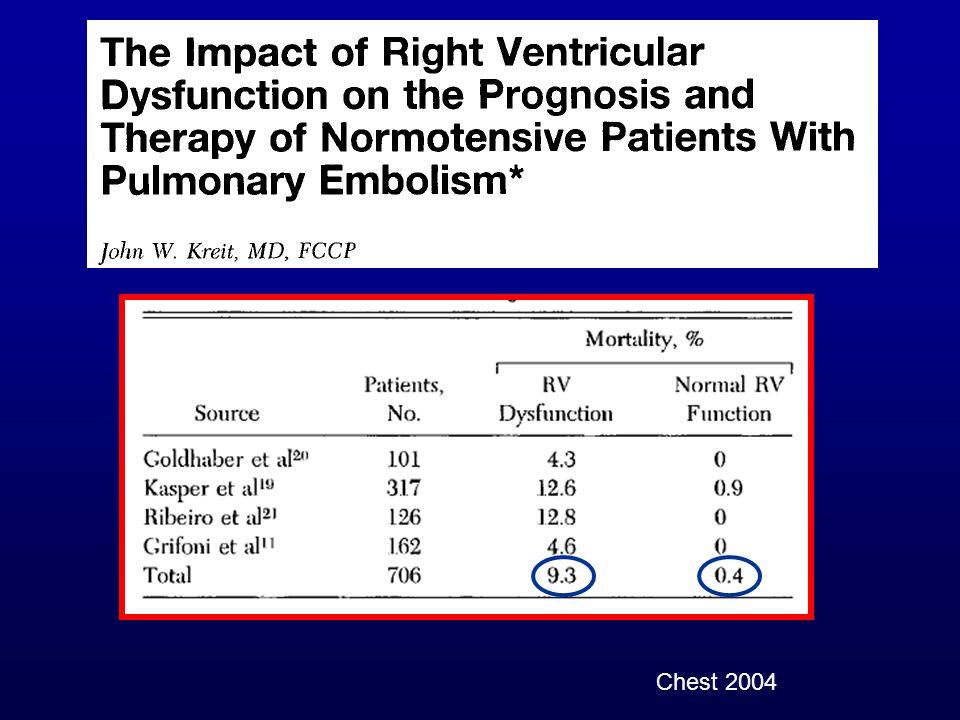 Almeno 4 studi hanno valatato prospetticamente la relazione tra disfunzione Vdx e mortalità EP relata.Pazienti con normale BP e disfunzione Vdx hanno una mortalità EP relata a breve termine media pari a 9.3%, in marcato contrasto con la % media di mortalità riporatta in soggetti normotesi e con normale funzione Vdx.