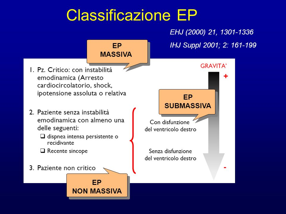 Classificazione EP EHJ (2000) 21, IHJ Suppl 2001; 2: