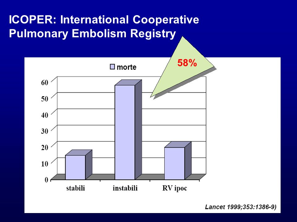 ICOPER: International Cooperative Pulmonary Embolism Registry