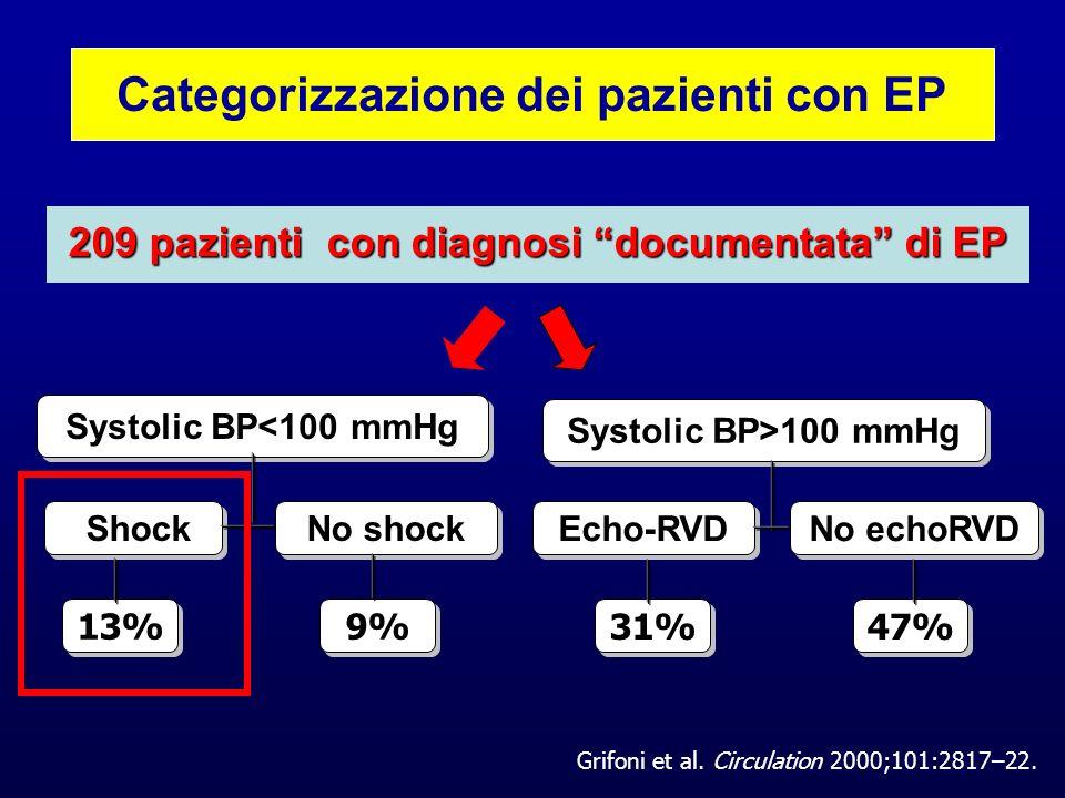 Categorizzazione dei pazienti con EP