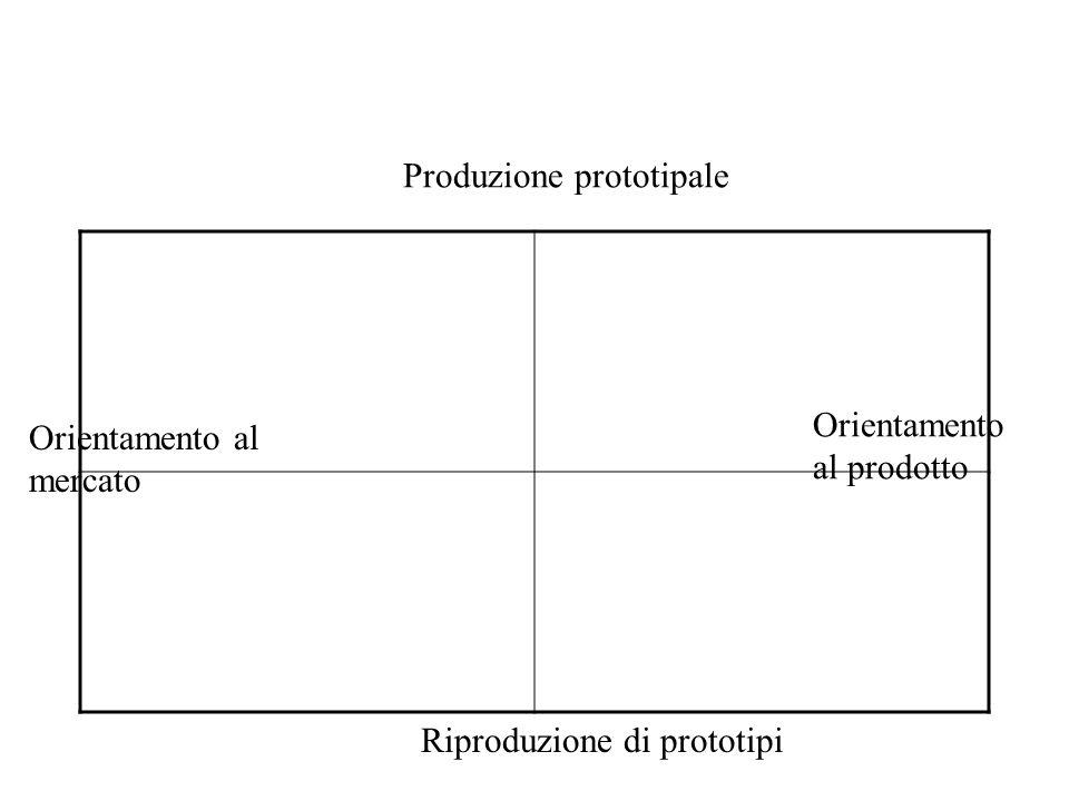 Produzione prototipale