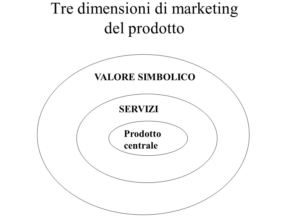 Tre dimensioni di marketing del prodotto