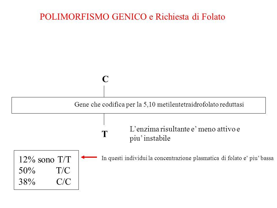 POLIMORFISMO GENICO e Richiesta di Folato