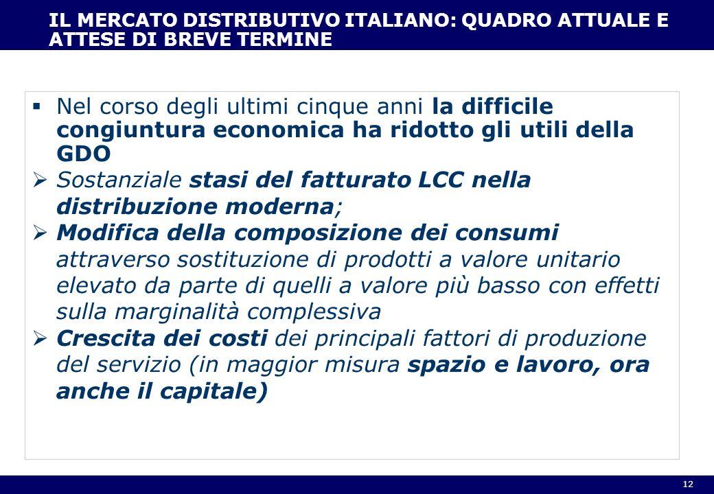 Sostanziale stasi del fatturato LCC nella distribuzione moderna;