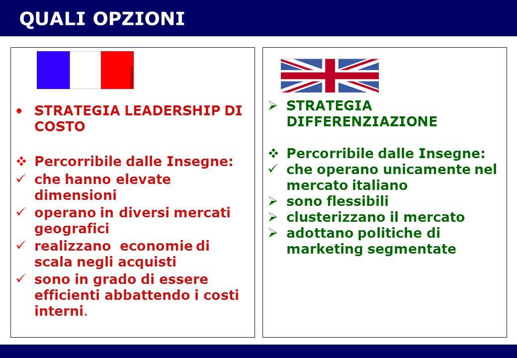 QUALI OPZIONI STRATEGIA DIFFERENZIAZIONE STRATEGIA LEADERSHIP DI COSTO