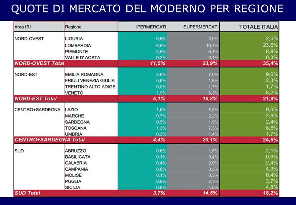 QUOTE DI MERCATO DEL MODERNO PER REGIONE