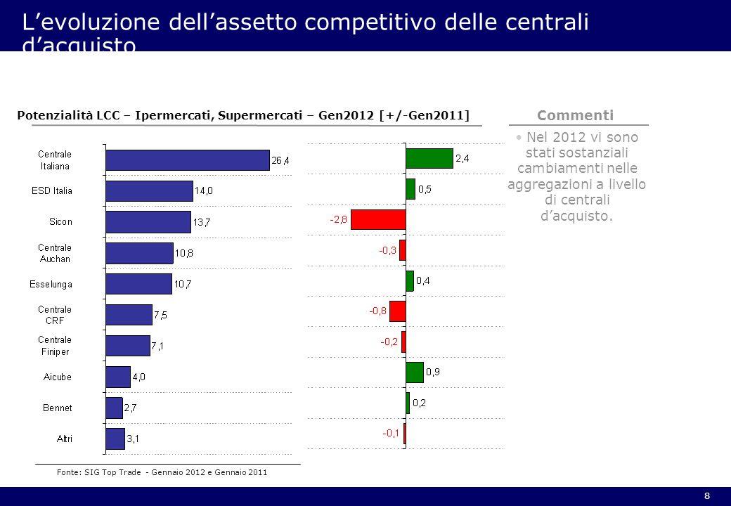 L'evoluzione dell'assetto competitivo delle centrali d'acquisto