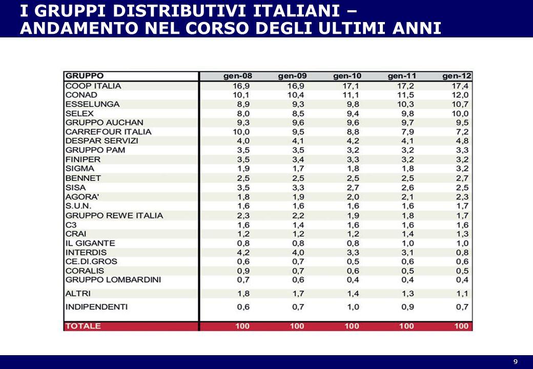 I GRUPPI DISTRIBUTIVI ITALIANI – ANDAMENTO NEL CORSO DEGLI ULTIMI ANNI