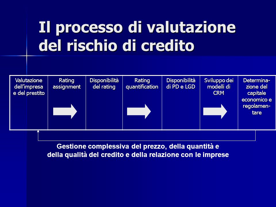 Il processo di valutazione del rischio di credito