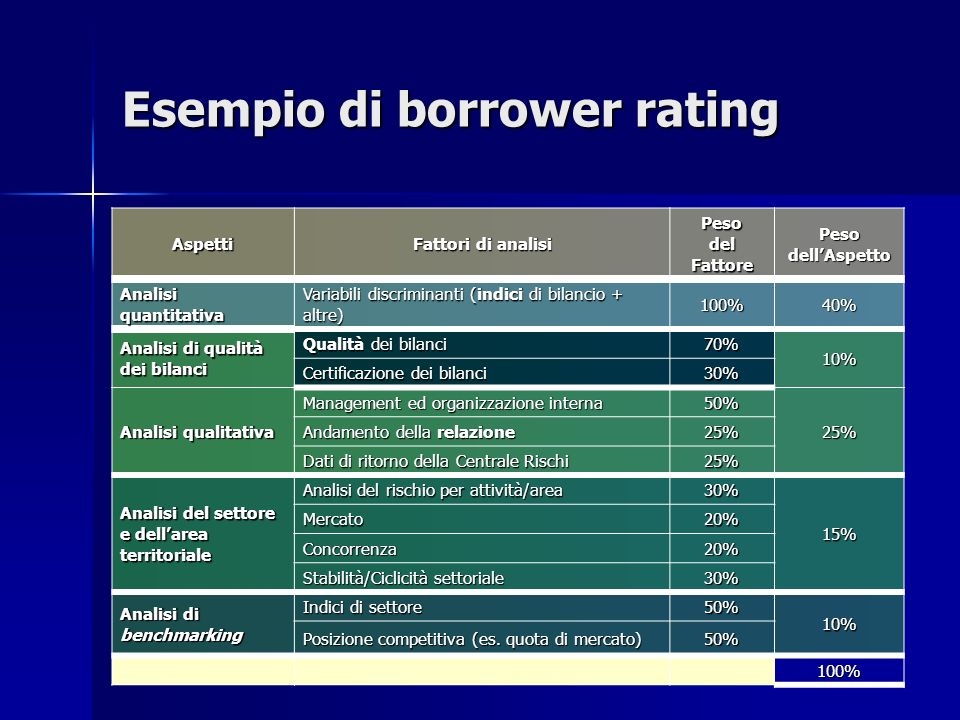 Esempio di borrower rating