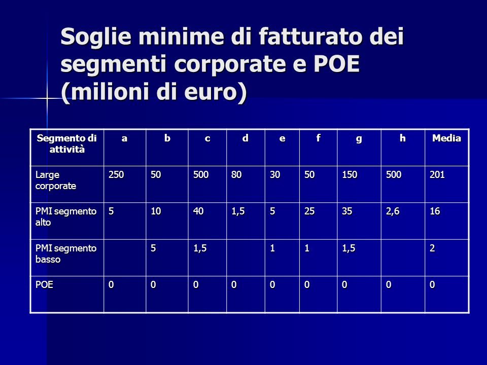 Soglie minime di fatturato dei segmenti corporate e POE (milioni di euro)