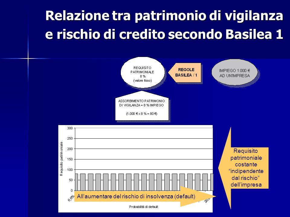 All'aumentare del rischio di insolvenza (default)