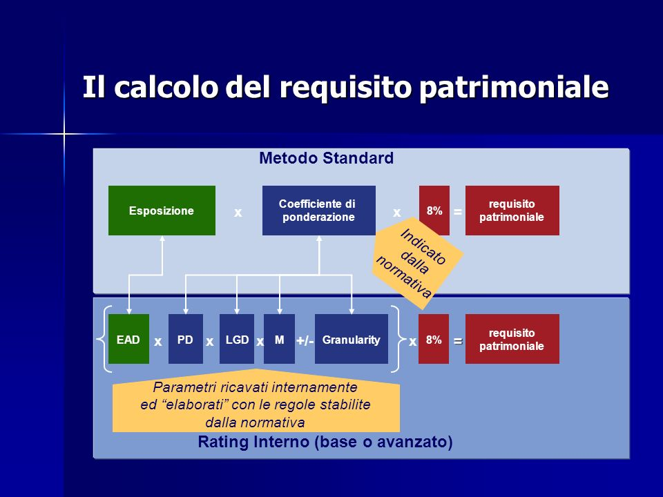Rating Interno (base o avanzato)