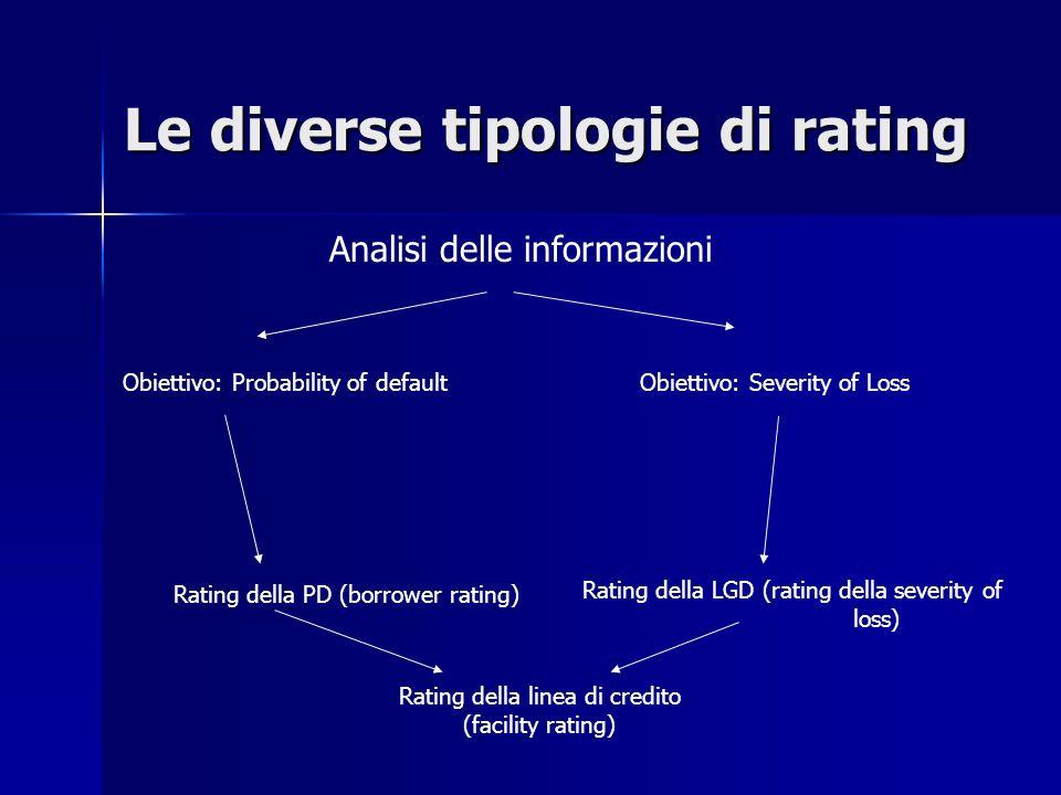 Rating della linea di credito (facility rating)