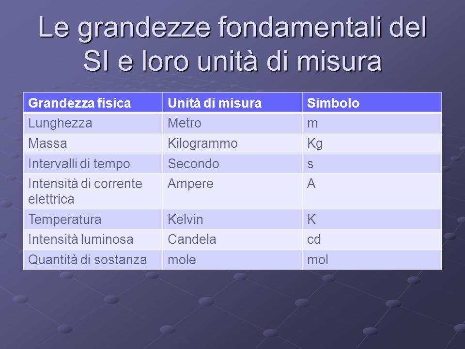 Le grandezze fondamentali del SI e loro unità di misura