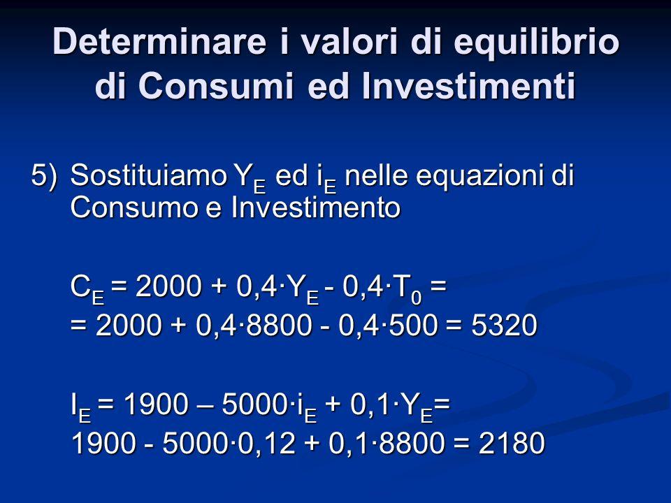 Determinare i valori di equilibrio di Consumi ed Investimenti