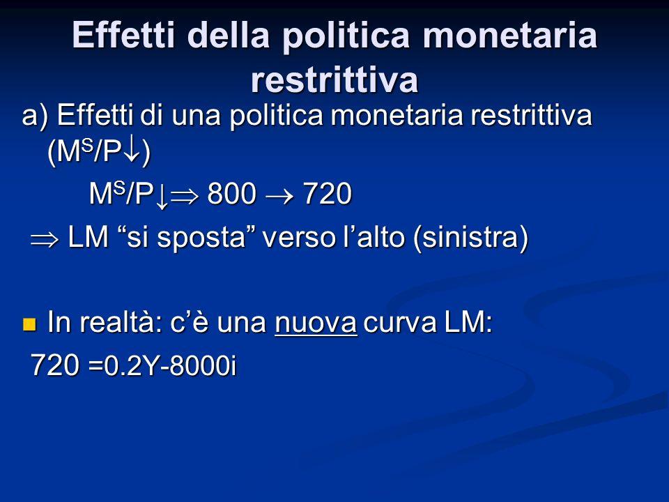 Effetti della politica monetaria restrittiva
