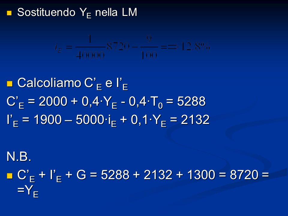 Calcoliamo C'E e I'E C'E = 2000 + 0,4∙YE - 0,4∙T0 = 5288