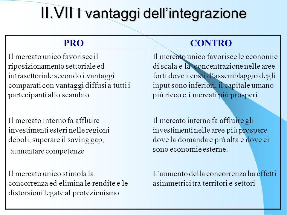 II.VII I vantaggi dell'integrazione