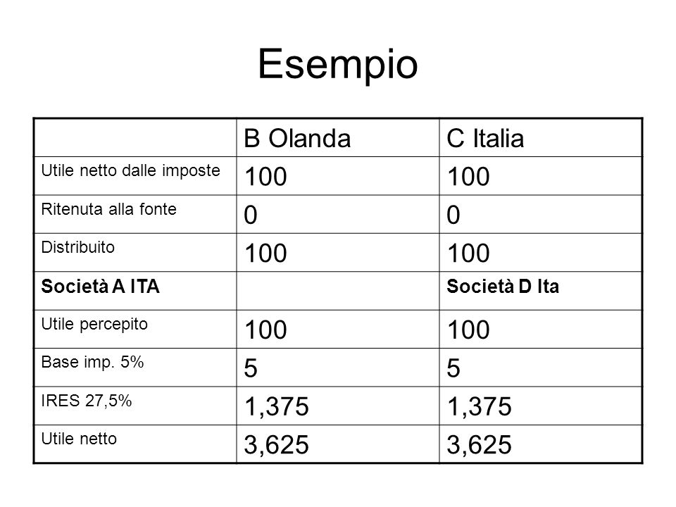 Esempio B Olanda C Italia 100 5 1,375 3,625 Società A ITA