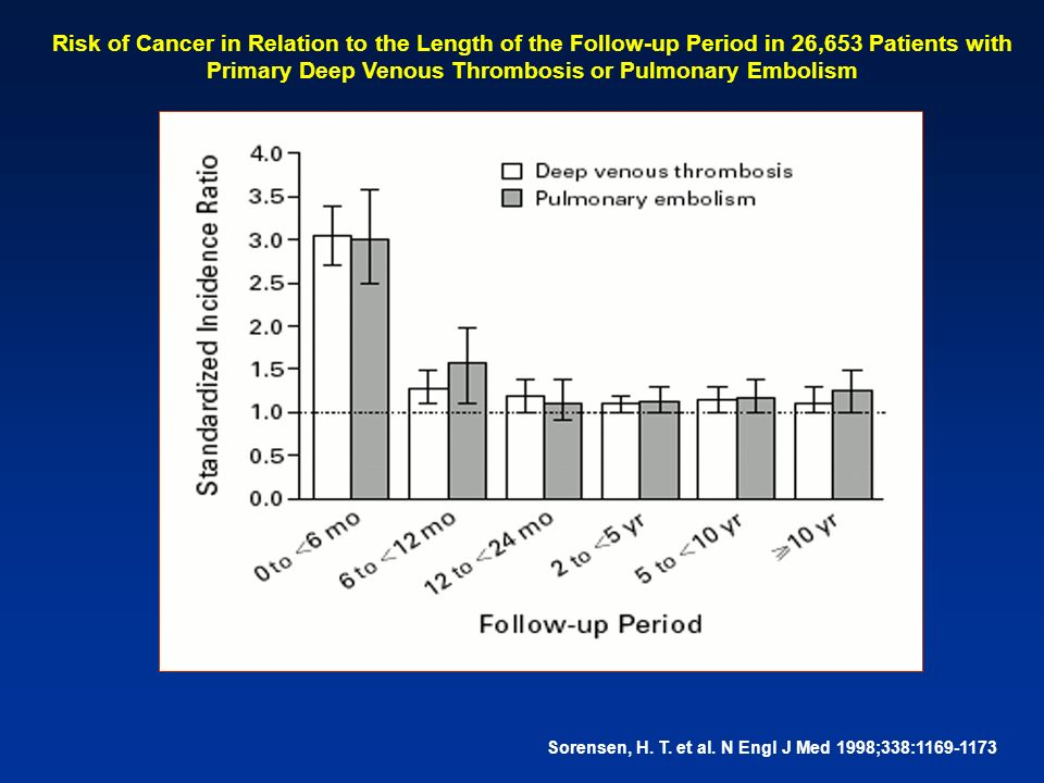 Risk of Cancer in Relation to the Length of the Follow-up Period in 26,653 Patients with Primary Deep Venous Thrombosis or Pulmonary Embolism