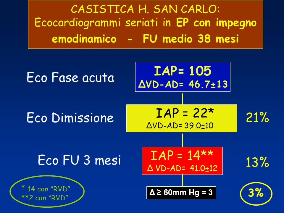 IAP= 105 Eco Fase acuta IAP = 22* Eco Dimissione 21% IAP = 14**