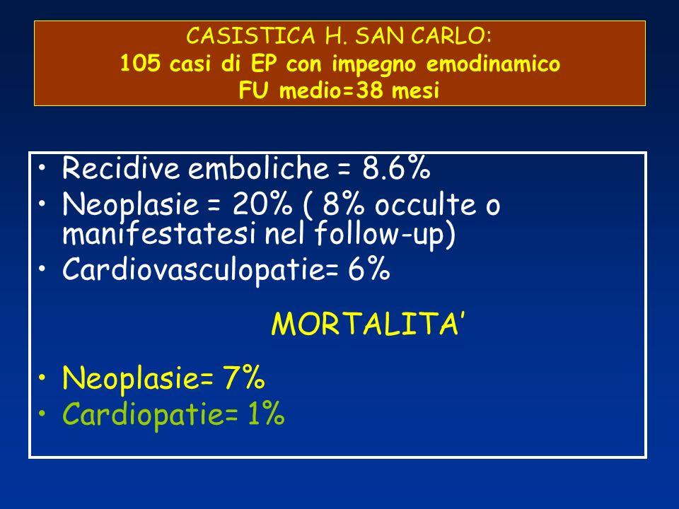 Neoplasie = 20% ( 8% occulte o manifestatesi nel follow-up)
