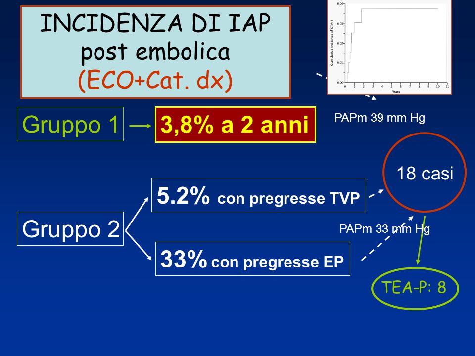 INCIDENZA DI IAP post embolica (ECO+Cat. dx)