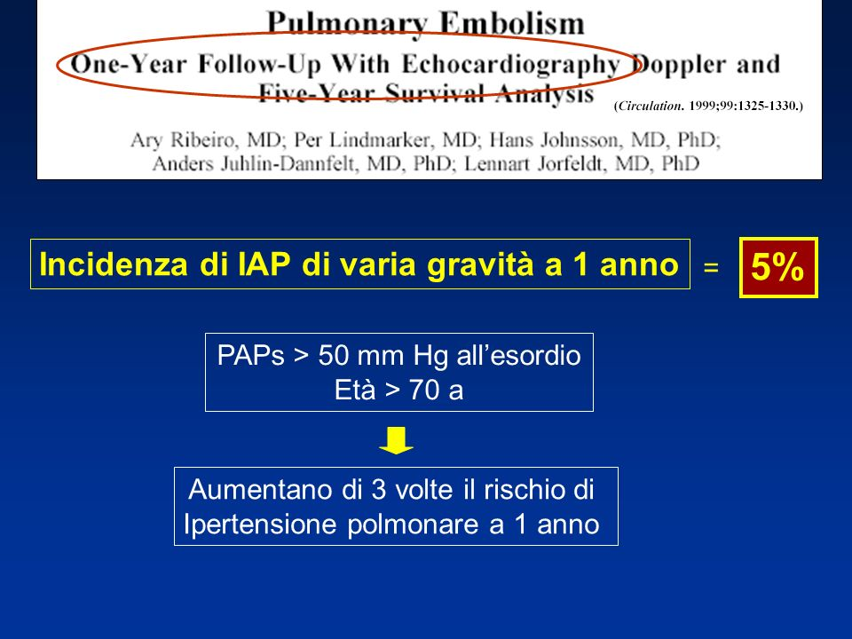 5% Incidenza di IAP di varia gravità a 1 anno =