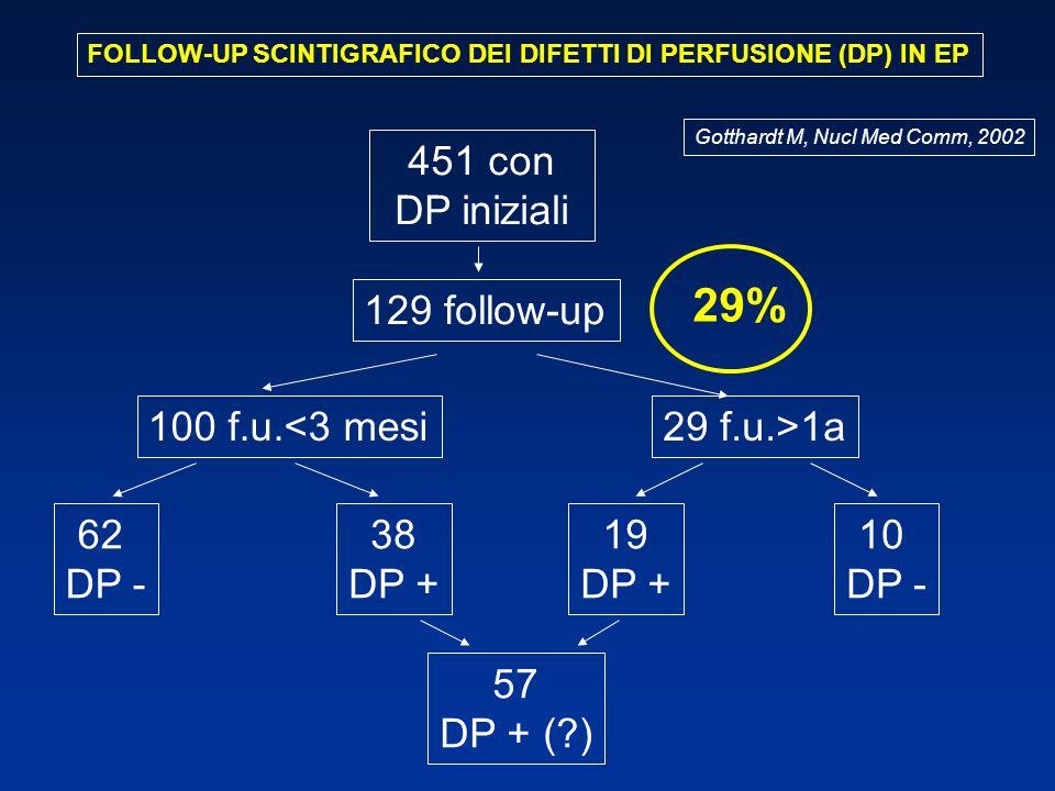 29% 451 con DP iniziali 129 follow-up 100 f.u.<3 mesi 29 f.u.>1a