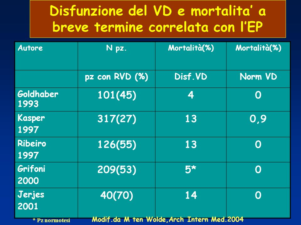 Disfunzione del VD e mortalita' a breve termine correlata con l'EP