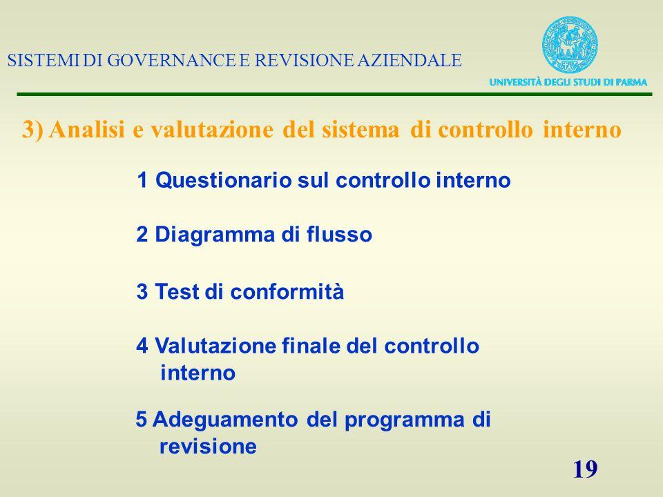 3) Analisi e valutazione del sistema di controllo interno
