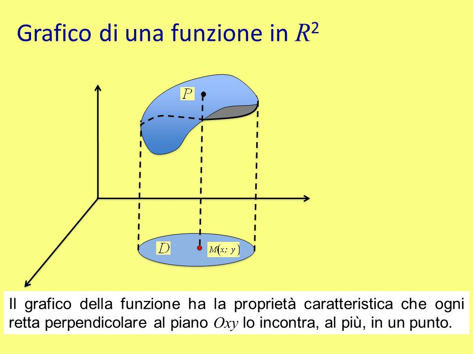 Grafico di una funzione in R2