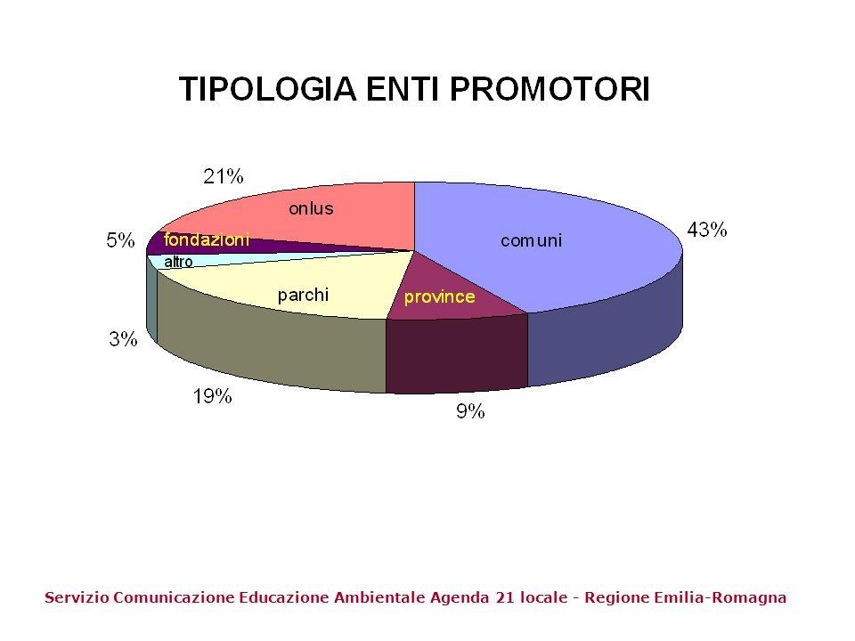 Servizio Comunicazione Educazione Ambientale Agenda 21 locale - Regione Emilia-Romagna
